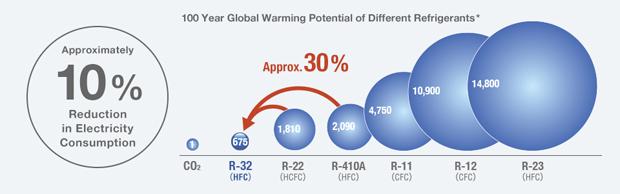 impacto-ambiental-r32